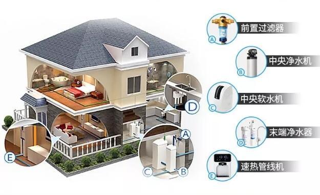聚焦全屋净水市场,布局舒适家居-_上海舒适系统展