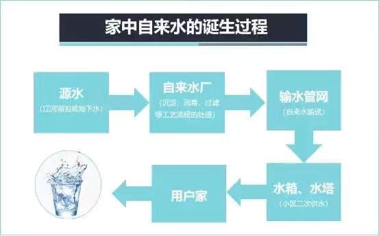 全屋净水系统:开辟用水新净界-_上海舒适系统展