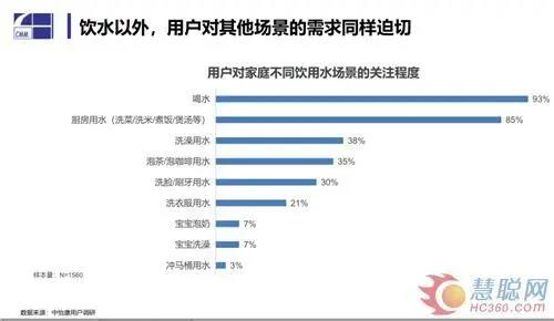 全屋净水丨疫情之下净水市场的危与机: 线下受阻 场景化用水前景广阔-_上海舒适系统展