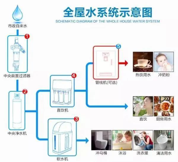 全屋净水丨喝了多年白开水的他们却选择安装全屋净水!-_上海舒适系统展