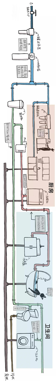 """全屋净水丨""""看不见""""的严重水问题你重视了吗?-_上海舒适系统展"""