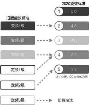中央空调丨空调能效新国标即将落地 业内认为行业将迎来新一轮洗牌-_上海舒适系统展