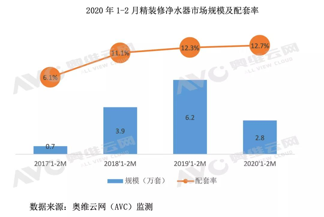 2020年疫情下精装净水市场迎来机遇与挑战-_上海舒适系统展