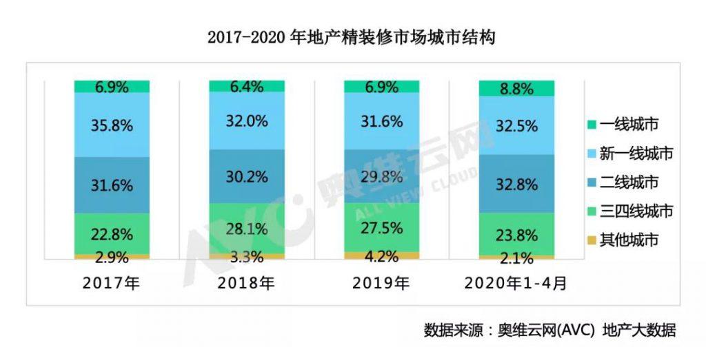 """2020年""""两会""""地产风向标:稳字当头,护航精装-_上海舒适系统展"""