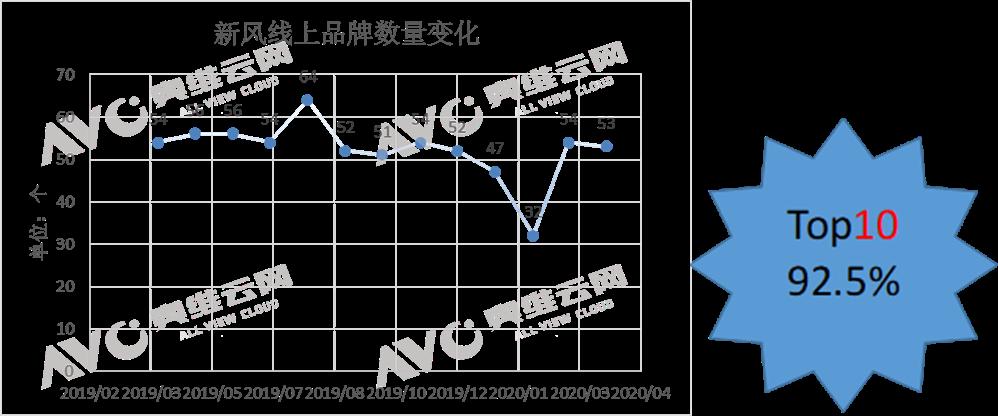 线上新风迎来复苏,销量销额持续增长-_上海舒适系统展