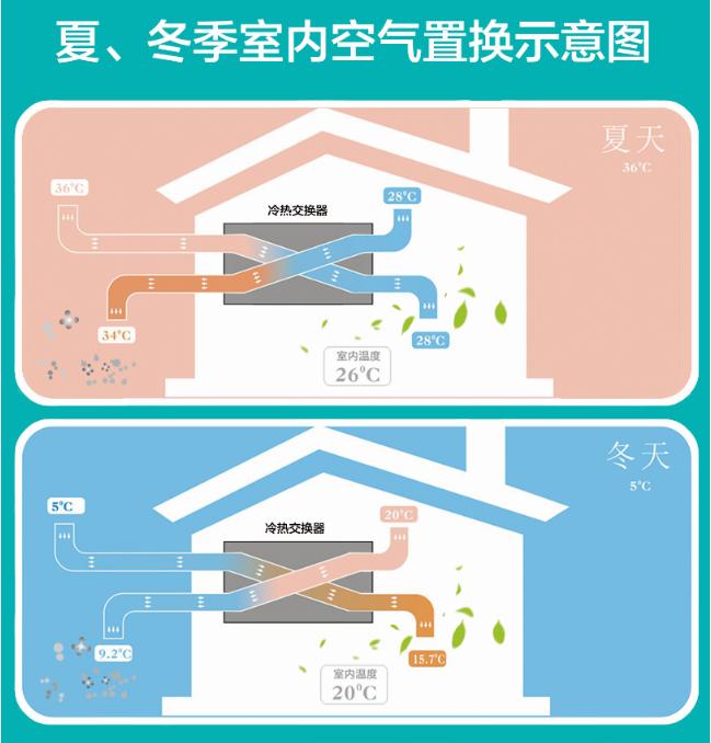 中央新风   炎炎夏日,新风系统让您和空调病说拜拜-_上海舒适系统展