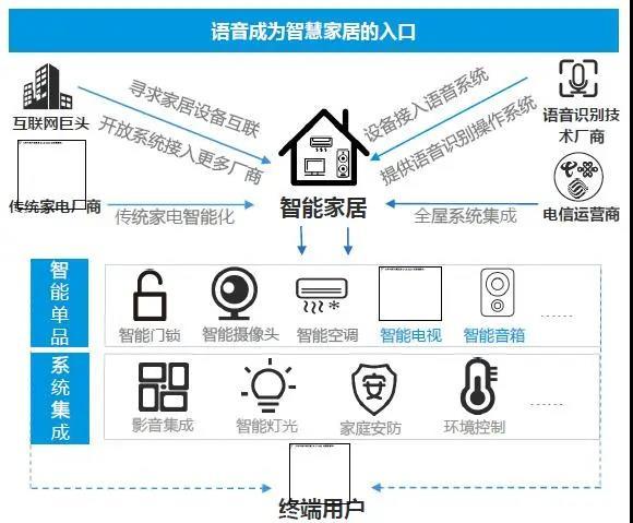 智能家居丨当下智能家居产品的市场格局你真的了解吗?-_上海舒适系统展