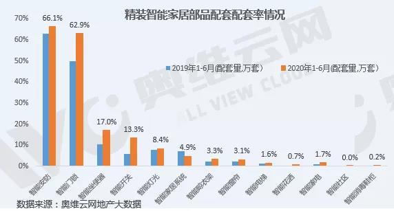 2020年上半年精装智能家居部品配套率增长明显,房企携资本快速切入-_上海舒适系统展