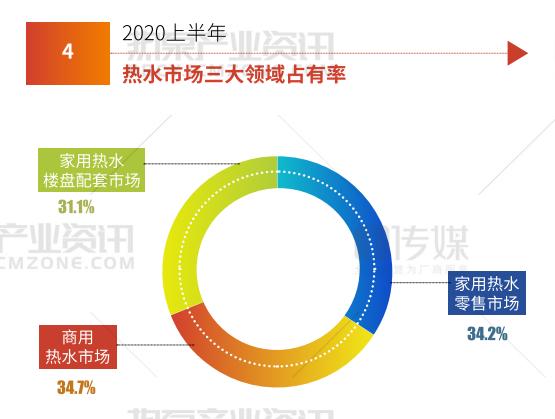 空气能热水器六月配套持续上扬,领跑配套市场热水部品   热泵观察-_上海舒适系统展