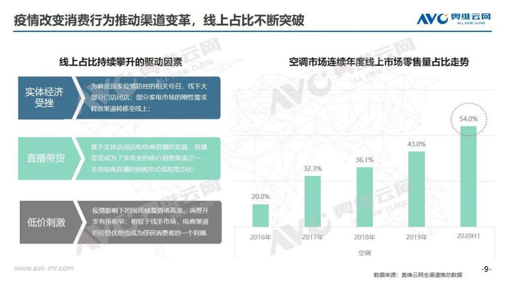 空调半年报   2020年中国空调市场H1总结报告-_上海舒适系统展