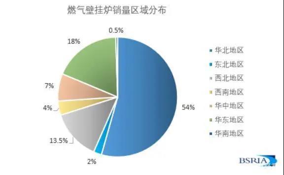 后煤改气行业观察专题:壁挂炉行业的未来在哪里-_上海舒适系统展