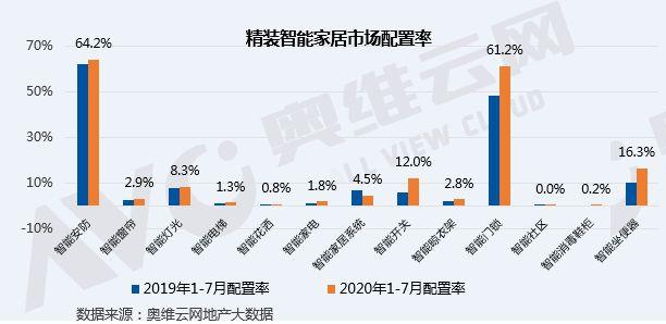 2020年1-7月精装智能家居部品配置率增速明显,多品类集成为未来新趋势-_上海舒适系统展