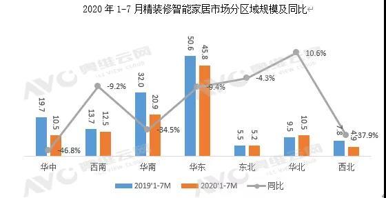 地产精装市场智能家居配套量持续走高-_上海舒适系统展