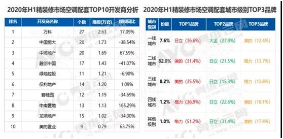 """2020年上半年精装修市场""""V""""字反弹,空调逆市领涨-_上海舒适系统展"""