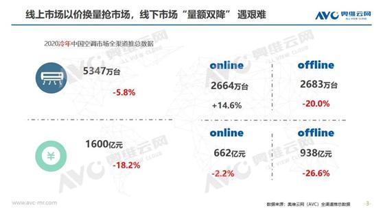 2020冷年空调惨淡结尾,2021冷年行业砥砺前行-_上海舒适系统展