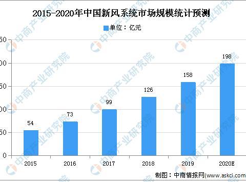 2020年中国室内通风系统行业现状及发展趋势预测分析-_上海舒适系统展