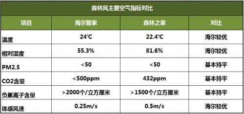 """空调业再起""""风波""""空调推""""新风""""中央空调吹""""森林风。""""-_上海舒适系统展"""