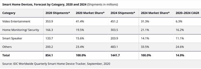 智能家居前景广阔:全年出货量将超8.5亿台,国内有哪些玩家?-_上海舒适系统展
