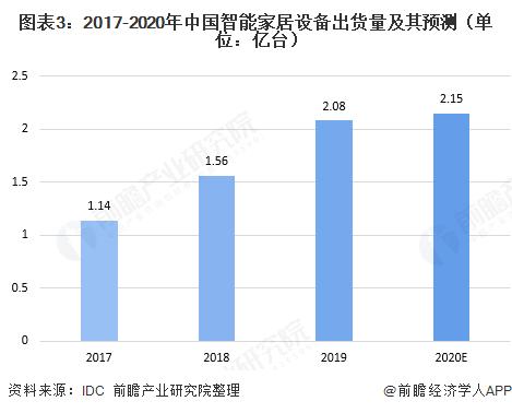 十张图了解2020年中国智能家居行业发展情况 消费升级带动智能家居市场规模快速增长-_上海舒适系统展