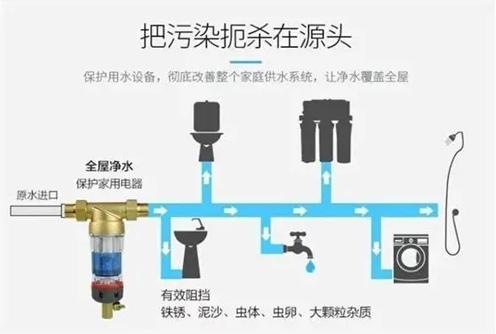 净水机的种类有哪些,我们应该如何选择净水机-_上海舒适系统展