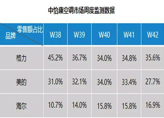 中央空调丨空调市场冰与火:整体略显疲态,高端健康空气方案后劲十足-_上海舒适系统展