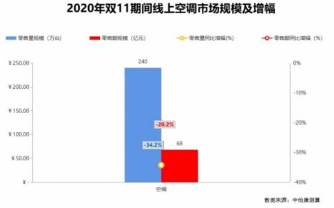 空调市场加速割裂 低价与高质并行-_上海舒适系统展