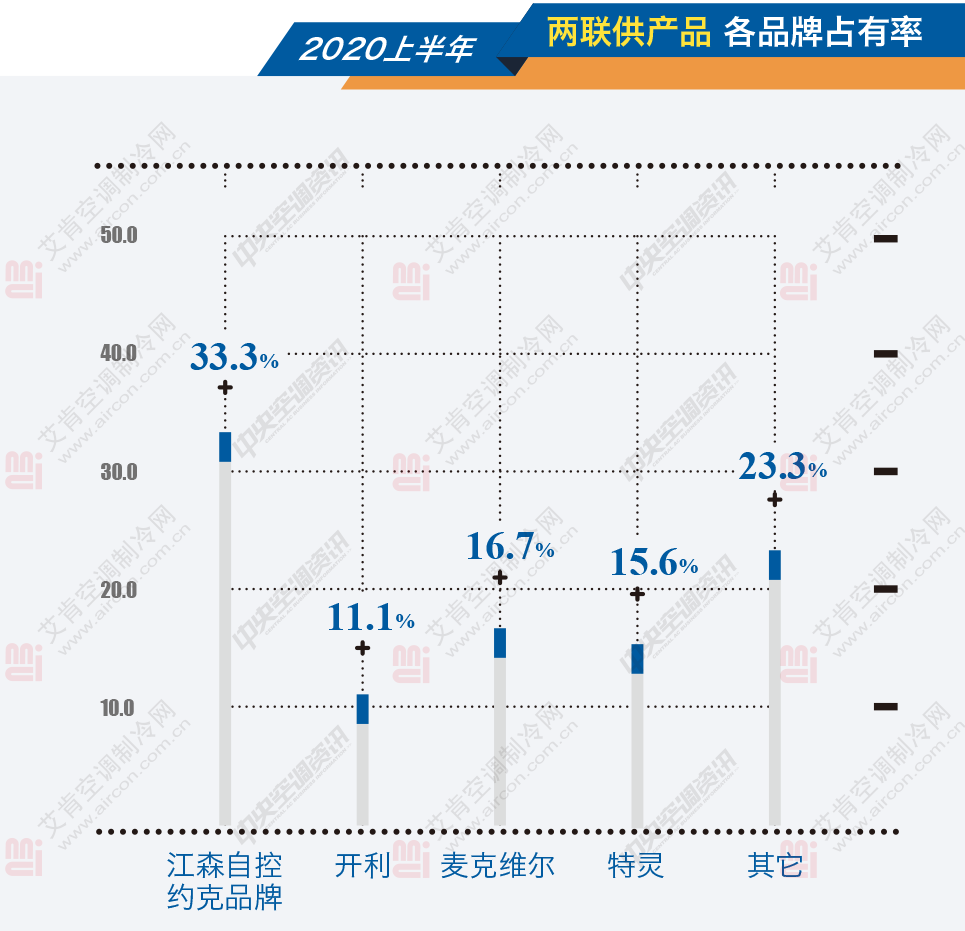 不惧危机,两联供成中国市场唯一增长点-_上海舒适系统展