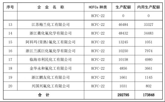 空调业加速淘汰R22制冷剂 安全和环保如何权衡-_上海舒适系统展