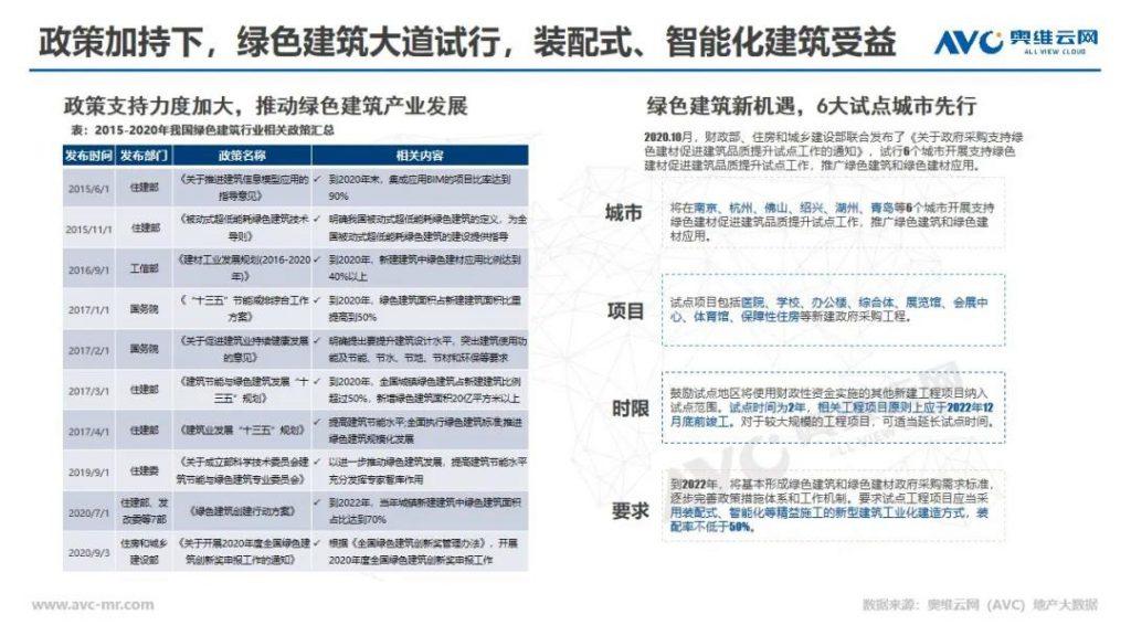 精装市场逆袭,未来绿色建筑引领前行-_上海舒适系统展