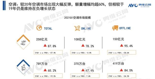 空调Q1盘点 | 空调市场:结构改善初显,新风空调大热-_上海舒适系统展