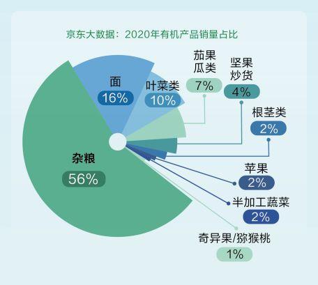 京东大数据发布绿色智能消费发展报告-_上海舒适系统展
