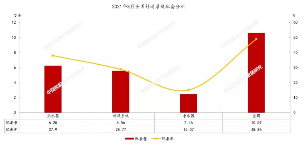健康意识升级,新风精装配套规模大幅增长-_上海舒适系统展