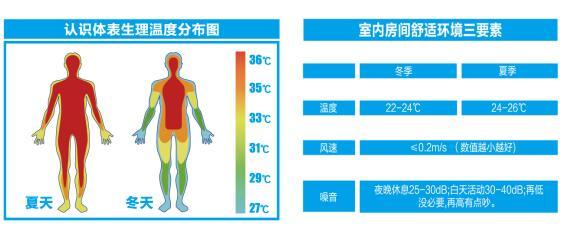 消费者为什么要为舒适性空调买单?-_上海舒适系统展