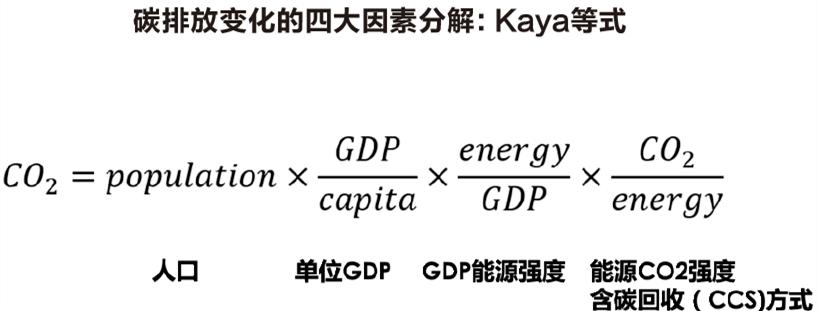 如何正确理解碳中和?-_上海舒适系统展