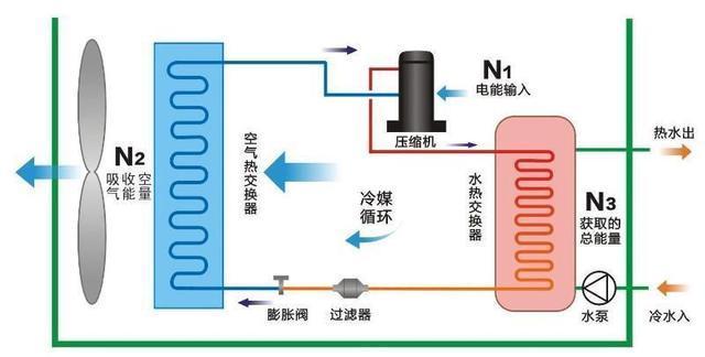 空气源热泵两联供的特别之处到底在哪呢?-_上海舒适系统展
