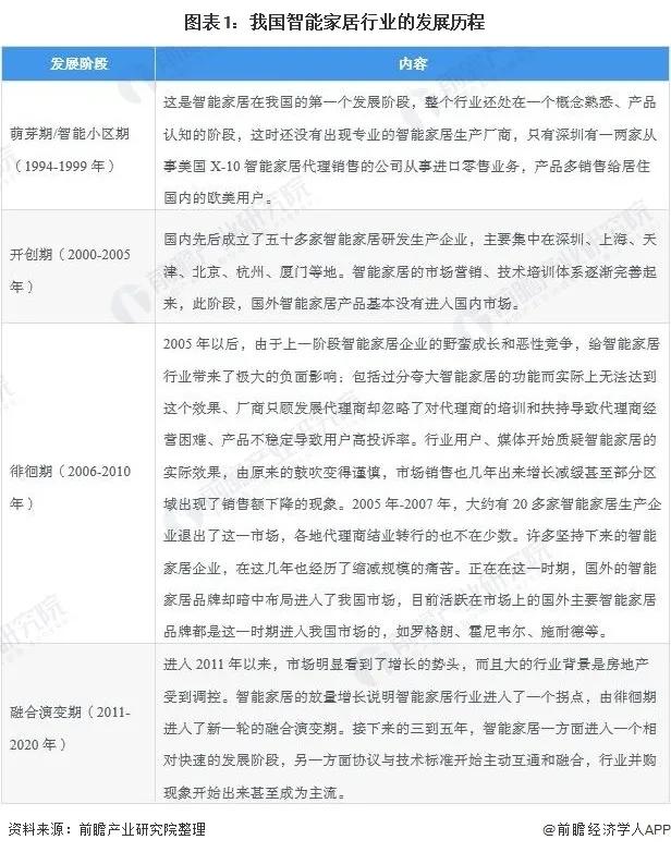 物联网技术的快速普及,智能家居设备进入发展的快车道。-_上海舒适系统展