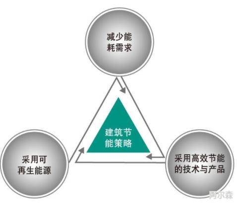 建筑节能的重要性以及对我国可持续发展的意义-_上海舒适系统展